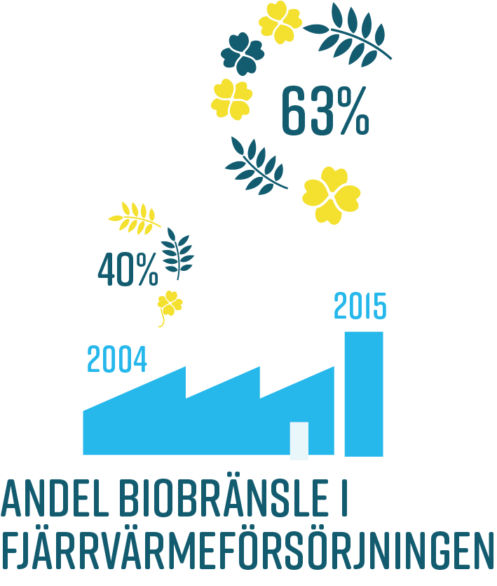 Andel biobränsle fjärrvärme