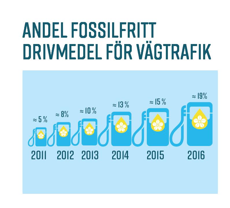 Andel fossilfritt drivmedel
