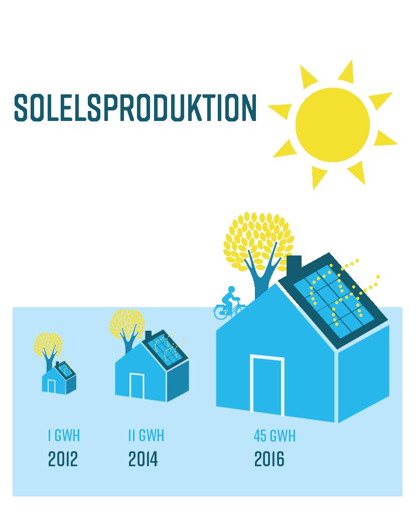 Solelsproduktion