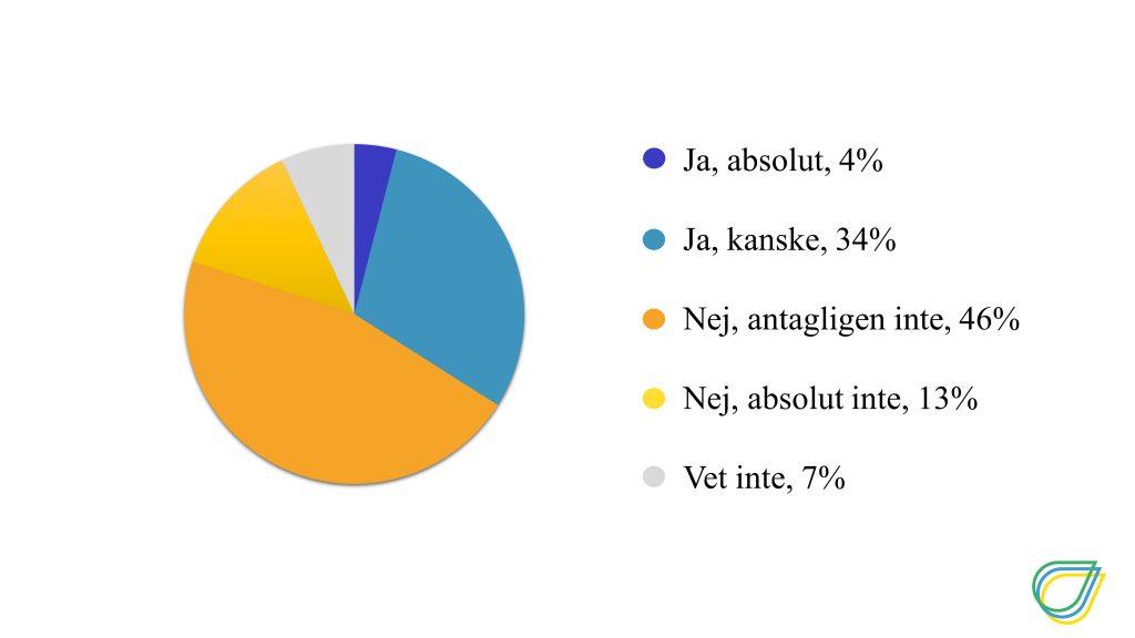 Diagram över hur många som tror att Sverige når klimatmålet. Ja, absolut, 4%, Ja, kanske 34%, Nej, antagligen inte, 46%, Nej, absolut inte 13%, Vet ej, 7% Nej