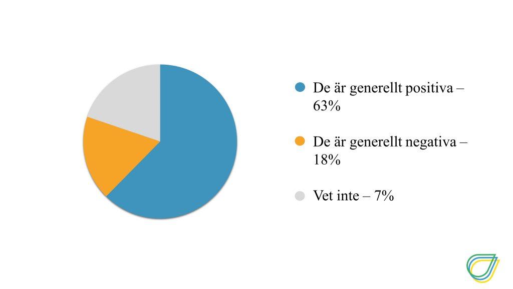 Upplever du att svensk industri och svenska företag i allmänhet är positivt eller negativt inställda till att minska sina utsläpp i enlighet med det svenska klimatmålet? De är generellt positiva till att minska utsläppen: 63% De är generellt negativa till att