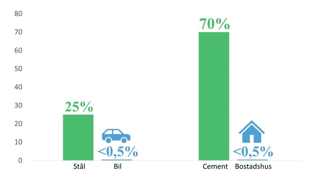 Diagram: Om produktionskostnaden för stål ökar med 25% ökar priser på en bil med det stålet under 0,5%. Om produktionskostnaden för cement ökar med 70% ökar priset på ett flerbostadshus med under 0,5 procent.